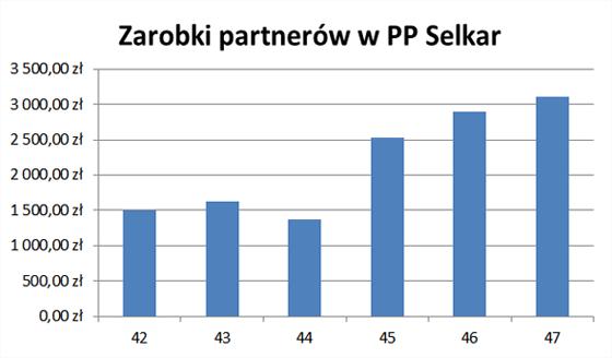 Zarobki partnerów w PP Selkar