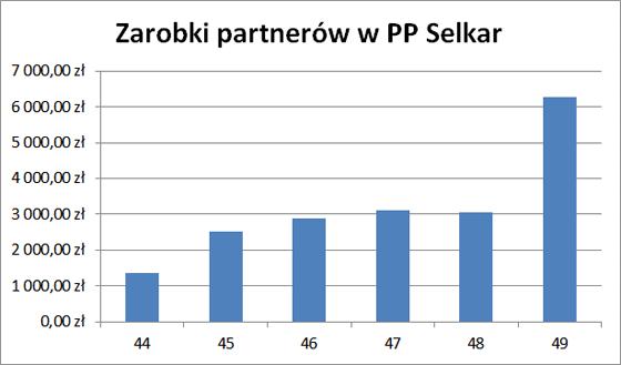 Zarobki partnerów PP Selkar